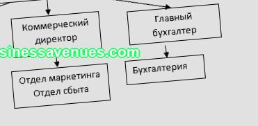 Among all sections of the business plan:  Title page Memor ...