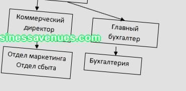 Бизнес план организационен план на предприятието