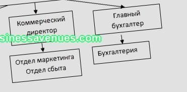 Ролята на бизнес плана за подобряване на управлението на икономическите дейности на предприятието