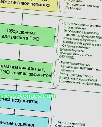 Concept, goals and objectives of a business plan, its functions, features of drawing up. Business plan as a method of business management, the concept of business planning and its place in strategic management. Practice and opportunities of business planning in the Russian Federation.