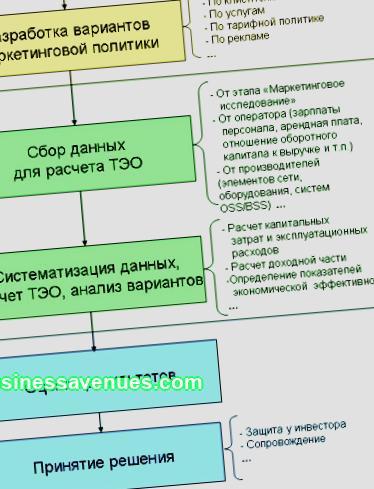Detaillierte Schritt-für-Schritt-Anleitungen zur kompetenten Erstellung eines Geschäftsplans. Detaillierte Struktur für die Erstellung eines Geschäftsplans. Ein vollständiges Beispiel.