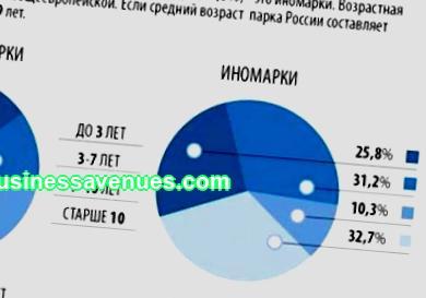 Entreprise rentable en Russie: quelles idées sont pertinentes maintenant