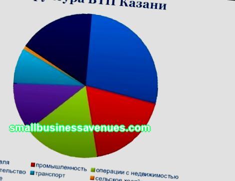 Äriideed Tatarstanis
