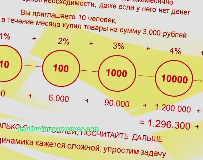 Verkkomarkkinointi Internetissä; menetelmät MLM-liiketoiminnan rakentamiseksi verkossa (päivitetty 2021)