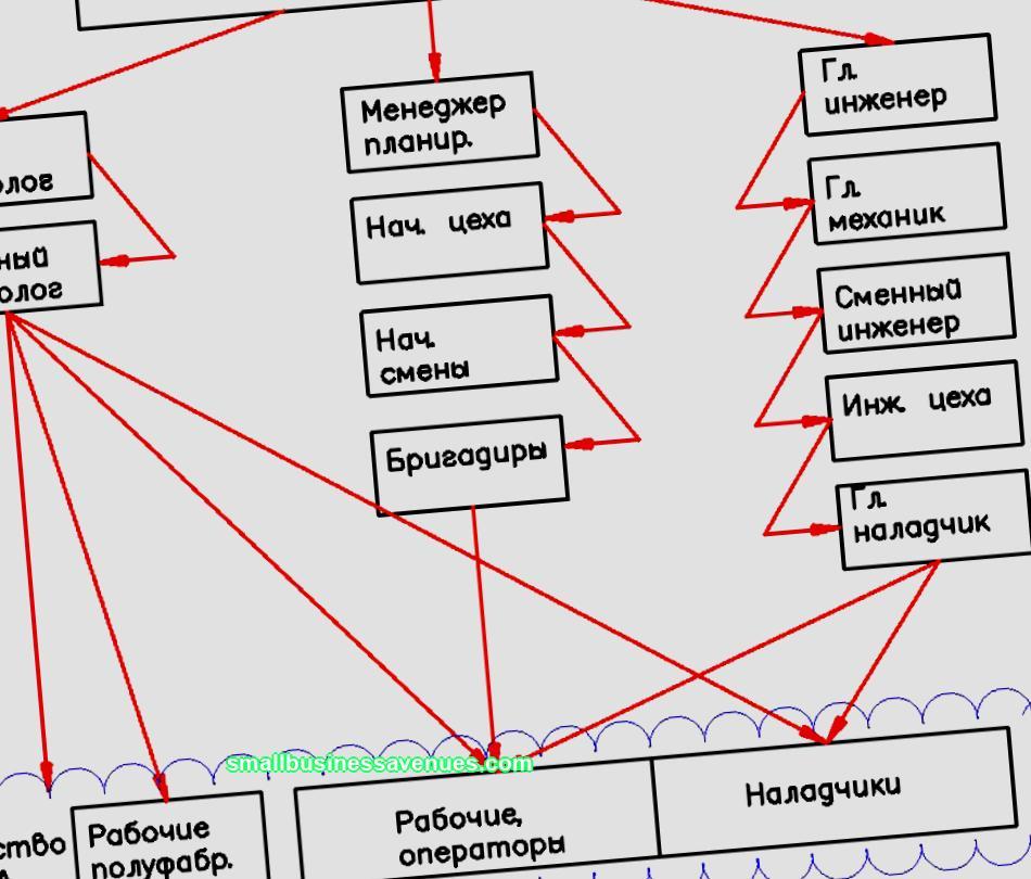 Struktur dan prosedur untuk mengembangkan rencana bisnis